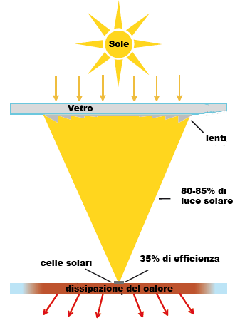 Pannelli Fotovoltaici a Concentrazione, Prezzi e Consigli