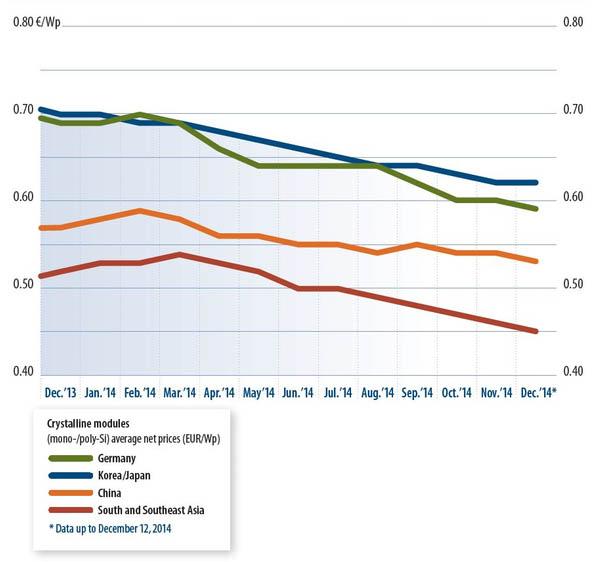 prezzi-pannelli-fotovoltaici-trend