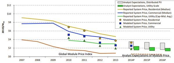 grafico_prezzo_pv