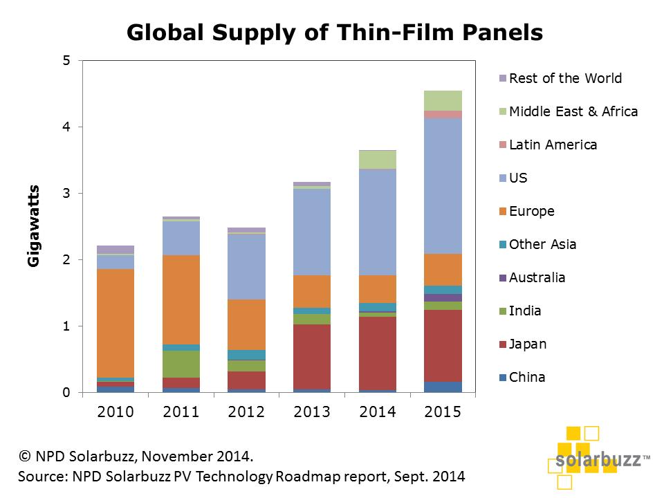 Pannelli Fotovoltaici Film Sottile Prestazioni e Prezzi